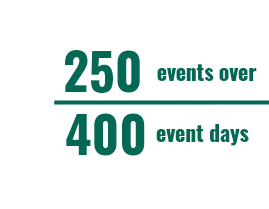 250 events over 400 event days